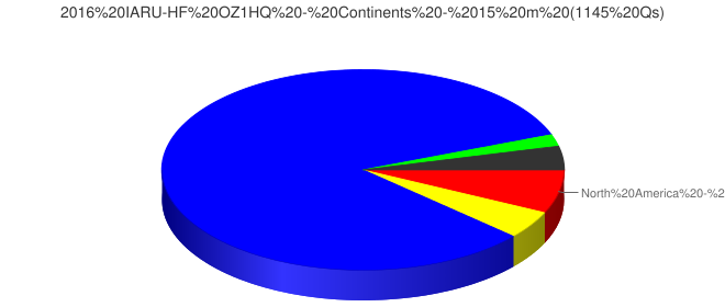 2016 IARU-HF OZ1HQ - Continents - 15 m (1145 Qs)